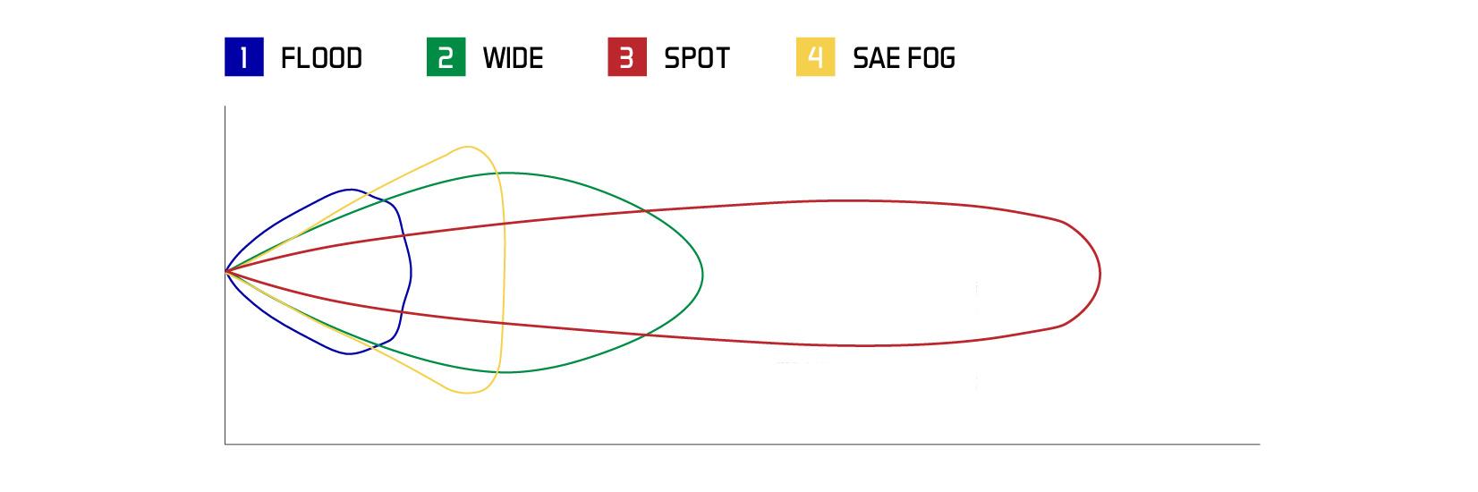 Stage Series C1 Beam Patterns