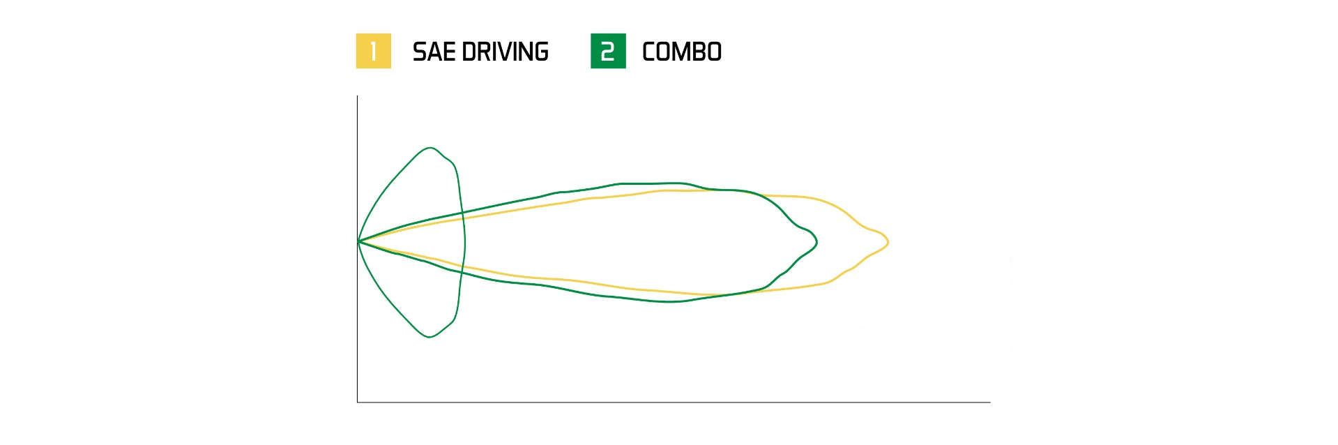 Driving and Combo optic