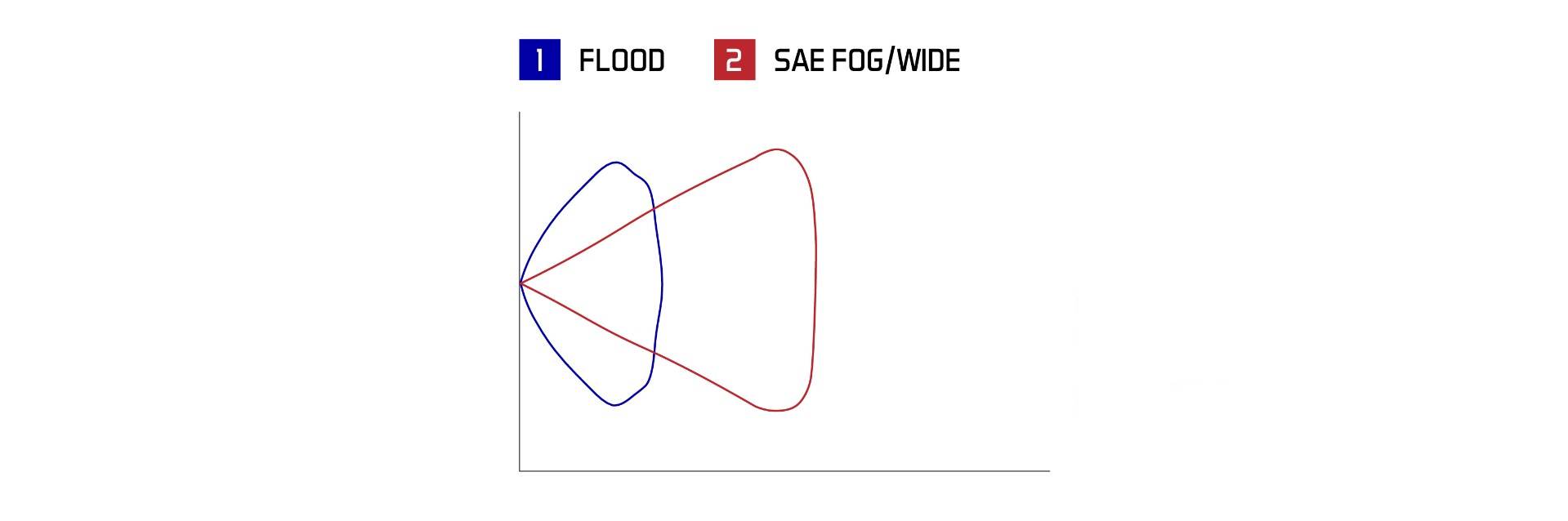 Stage Series C2 Flush Mount Beam Patterns
