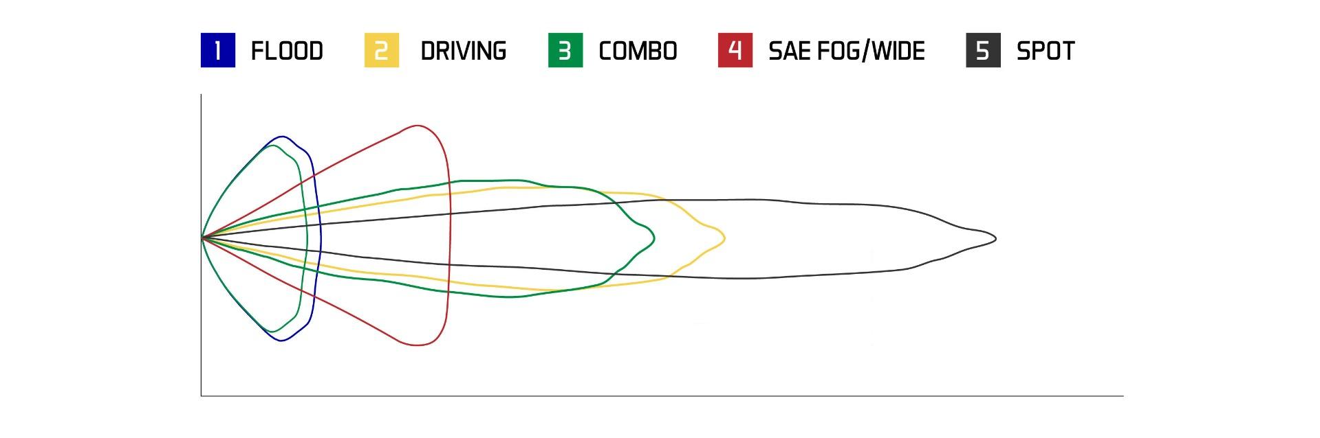 Stage Series C2 Beam Patterns