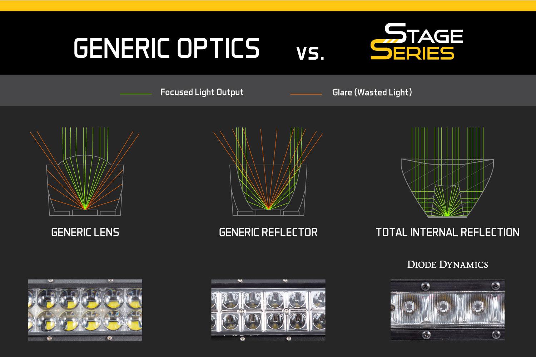 TIR Optics